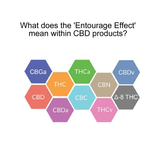 CBD Entourage Effect. The Botanical Garden.